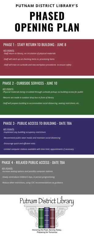 phased opening infographic.png
